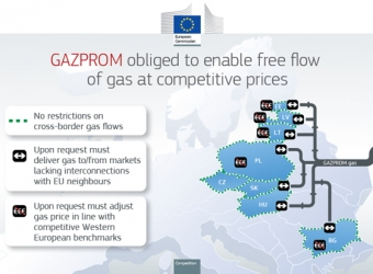 Commission imposes binding obligations on Gazprom